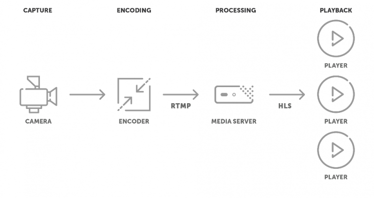 Basic-RTMP-to-HLS-Workflow